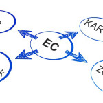 ウェブ接客ツール導入の4つのポイント:WEB接客とは【2】